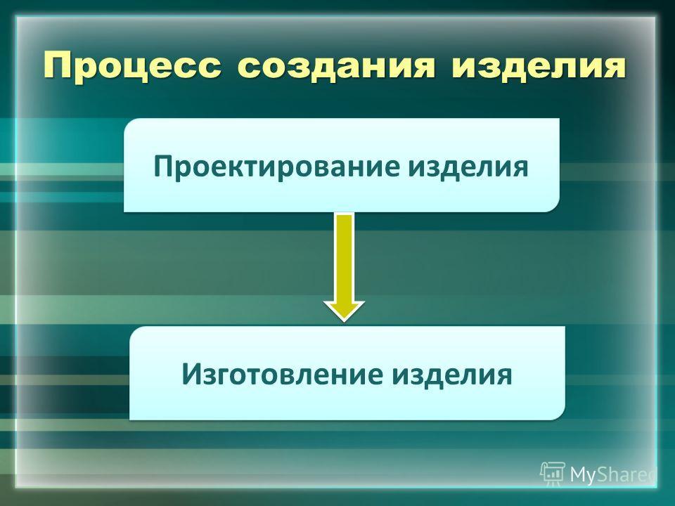 Процесс создания изделия Проектирование изделия Изготовление изделия