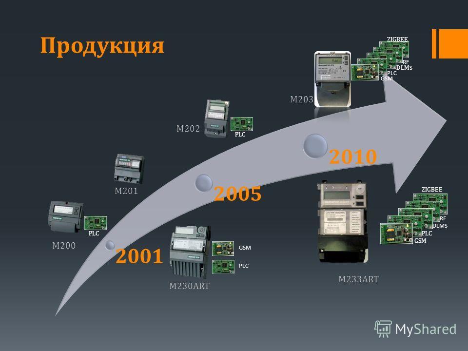 2001 2005 2010 Продукция PLC GSM DLMS PLC GSM ZIGBEE RF PLC DLM S PLC GSM ZIGBEE RF M230ART M233ART M201 M200 M202 M203