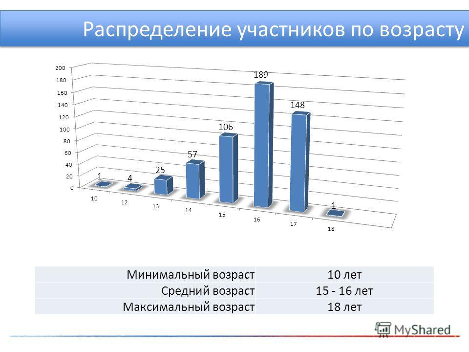 Распределение участников по возрасту Минимальный возраст10 лет Средний возраст15 - 16 лет Максимальный возраст18 лет