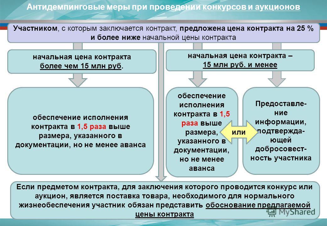 Антидемпинговые меры при проведении конкурсов и аукционов начальная цена контракта более чем 15 млн руб. начальная цена контракта – 15 млн руб. и менее Участником, с которым заключается контракт, предложена цена контракта на 25 % и более ниже начальн
