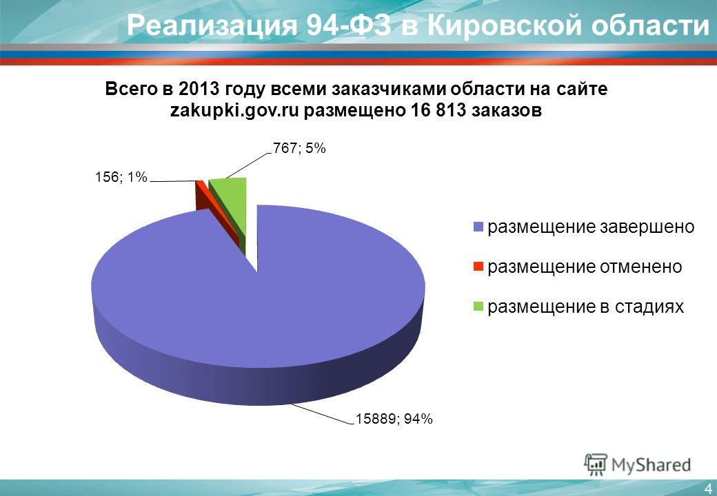 4 Реализация 94-ФЗ в Кировской области