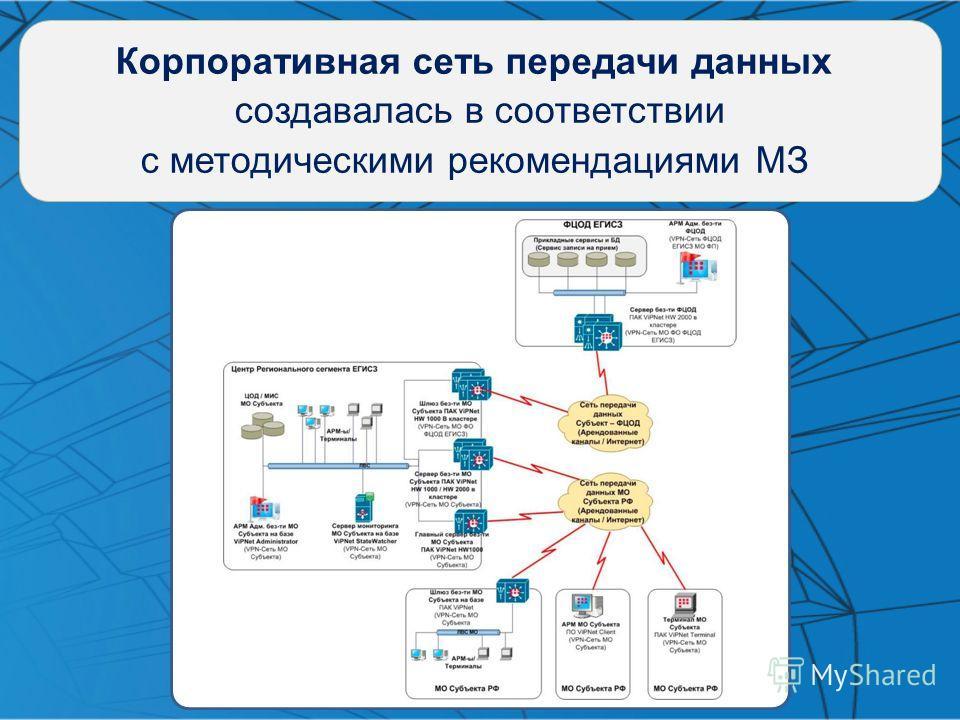 Корпоративная сеть передачи данных создавалась в соответствии с методическими рекомендациями МЗ
