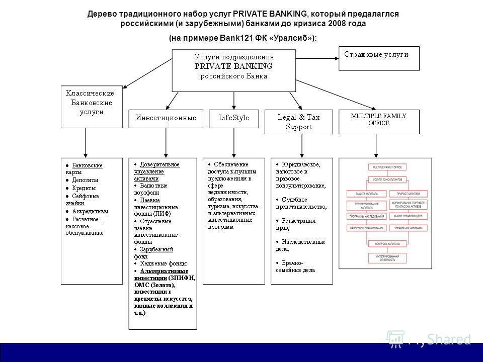 Дерево традиционного набор услуг PRIVATE BANKING, который предалаглся российскими (и зарубежными) банками до кризиса 2008 года (на примере Bank121 ФК «Уралсиб»):