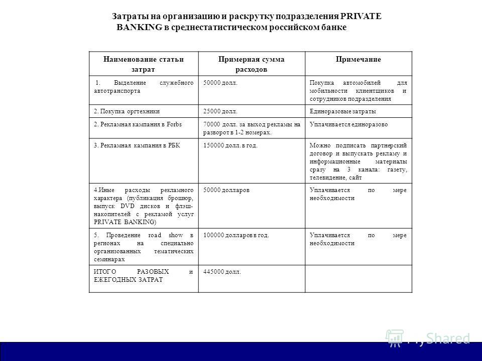 Затраты на организацию и раскрутку подразделения PRIVATE BANKING в среднестатистическом российском банке Наименование статьи затрат Примерная сумма расходов Примечание 1. Выделение служебного автотранспорта 50000 долл.Покупка автомобилей для мобильно