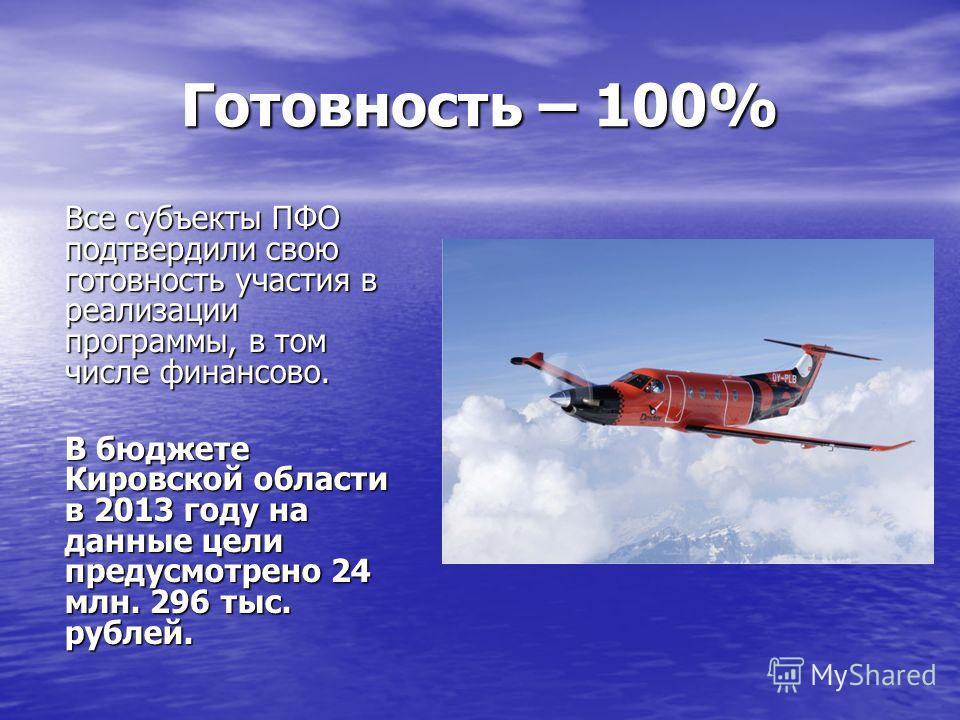 Готовность – 100% Все субъекты ПФО подтвердили свою готовность участия в реализации программы, в том числе финансово. В бюджете Кировской области в 2013 году на данные цели предусмотрено 24 млн. 296 тыс. рублей.
