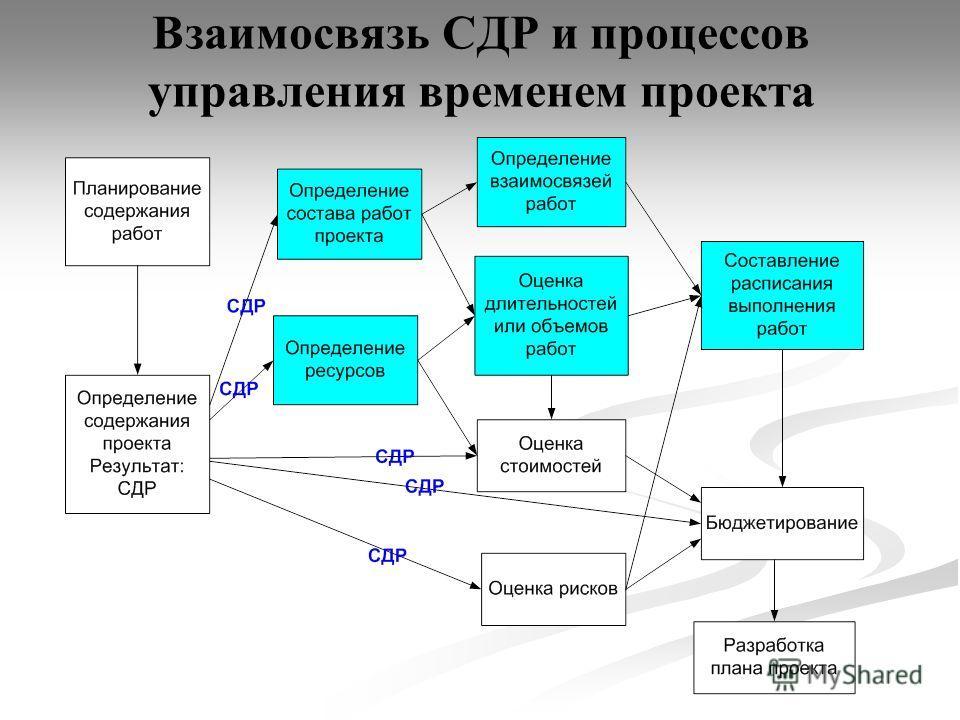 Взаимосвязь СДР и процессов управления временем проекта