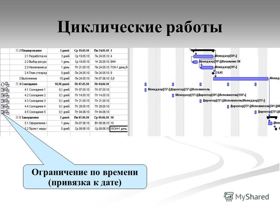 Циклические работы Ограничение по времени (привязка к дате)