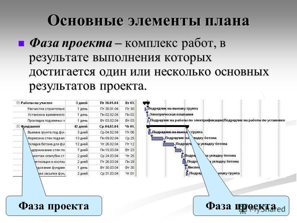 Основные элементы плана Фаза проекта – комплекс работ, в результате выполнения которых достигается один или несколько основных результатов проекта. Фаза проекта – комплекс работ, в результате выполнения которых достигается один или несколько основных