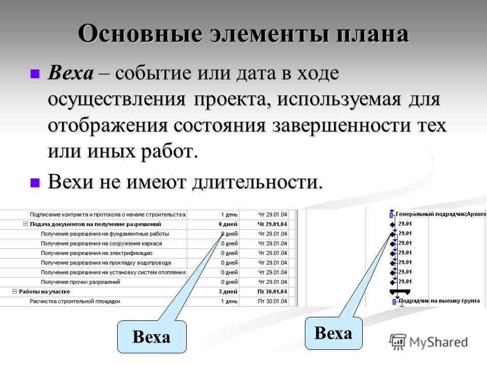 Основные элементы плана Веха – событие или дата в ходе осуществления проекта, используемая для отображения состояния завершенности тех или иных работ. Веха – событие или дата в ходе осуществления проекта, используемая для отображения состояния заверш