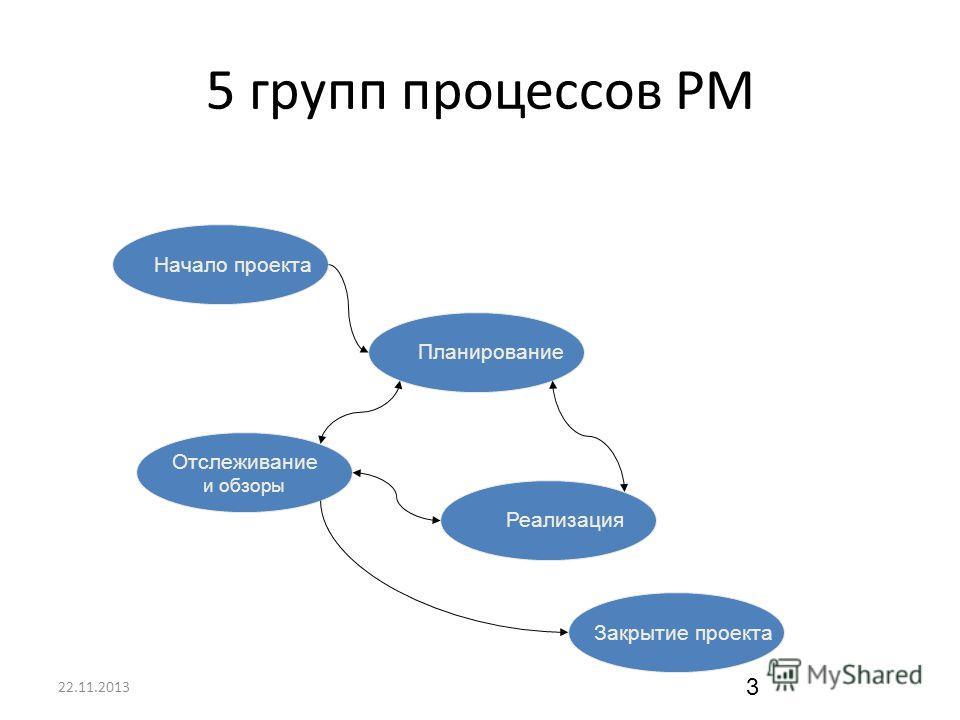 22.11.2013 3 5 групп процессов PM Начало проекта Планирование Реализация Отслеживание и обзоры Закрытие проекта