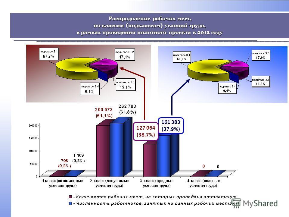 Распределение рабочих мест, Распределение рабочих мест, по классам (подклассам) условий труда, в рамках проведения пилотного проекта в 2012 году 161 383 (37,9%) 127 064 (38,7%)