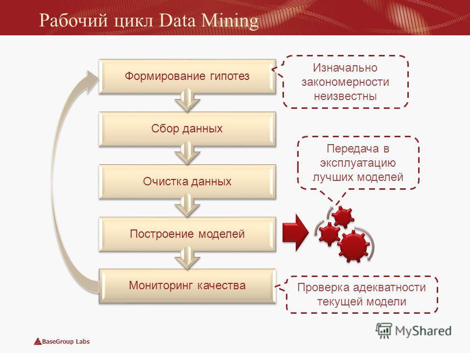 BaseGroup Labs Рабочий цикл Data Mining Мониторинг качества Построение моделей Очистка данных Сбор данных Формирование гипотез Передача в эксплуатацию лучших моделей Проверка адекватности текущей модели Изначально закономерности неизвестны