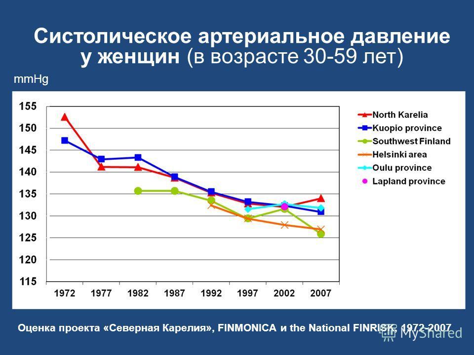 Систолическое артериальное давление у женщин (в возрасте 30-59 лет) Оценка проекта «Северная Карелия», FINMONICA и the National FINRISK, 1972-2007 mmHg