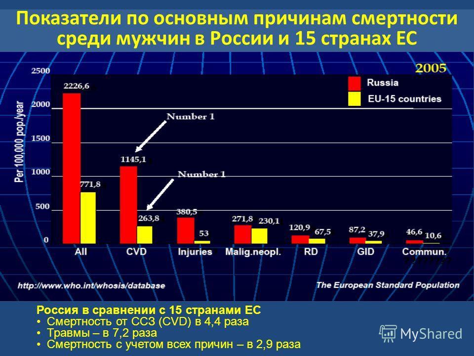 Россия в сравнении с 15 странами ЕС Смертность от CCЗ (CVD) в 4,4 раза Травмы – в 7,2 раза Смертность с учетом всех причин – в 2,9 раза Показатели по основным причинам смертности среди мужчин в России и 15 странах ЕС