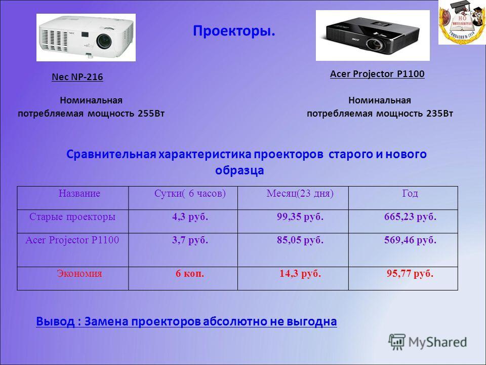 Проекторы. Nec NP-216 Acer Projector P1100 Номинальная потребляемая мощность 235Вт Номинальная потребляемая мощность 255Вт Вывод : Замена проекторов абсолютно не выгодна НазваниеСутки( 6 часов)Месяц(23 дня)Год Старые проекторы4,3 руб.99,35 руб.665,23