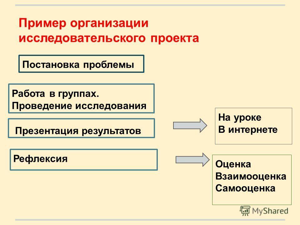 Пример организации исследовательского проекта Постановка проблемы Работа в группах. Проведение исследования Презентация результатов Рефлексия На уроке В интернете Оценка Взаимооценка Самооценка