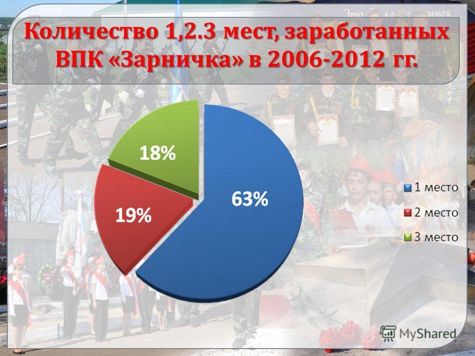 Количество 1,2.3 мест, заработанных ВПК «Зарничка» в 2006-2012 гг.