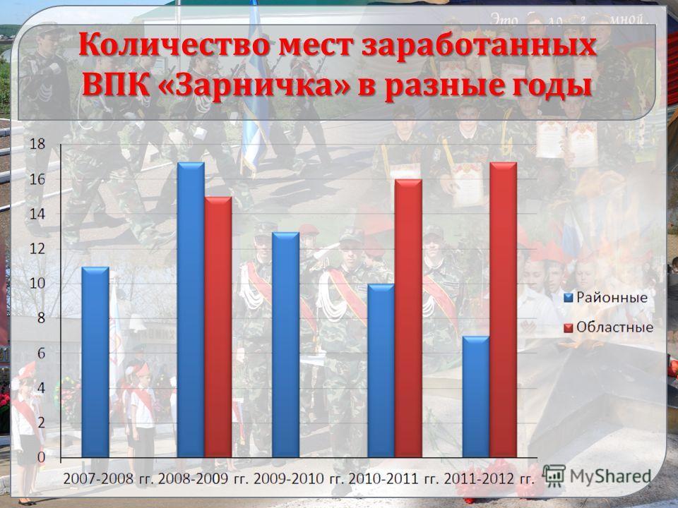 Количество мест заработанных ВПК «Зарничка» в разные годы