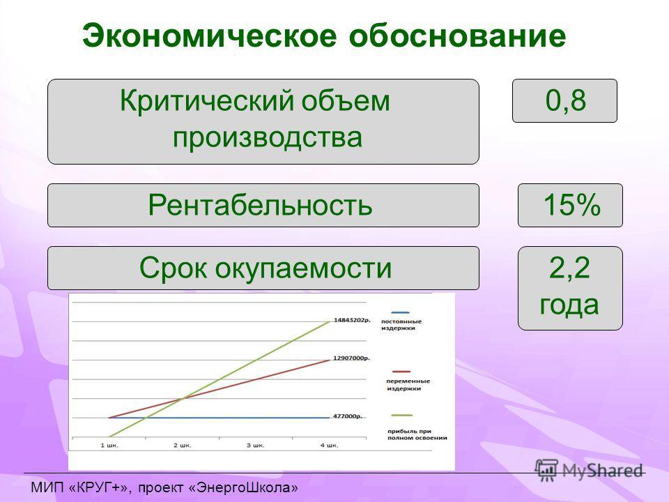 МИП «КРУГ+», проект «ЭнергоШкола» Экономическое обоснование Критический объем производства 0,8 Рентабельность15% Срок окупаемости2,2 года