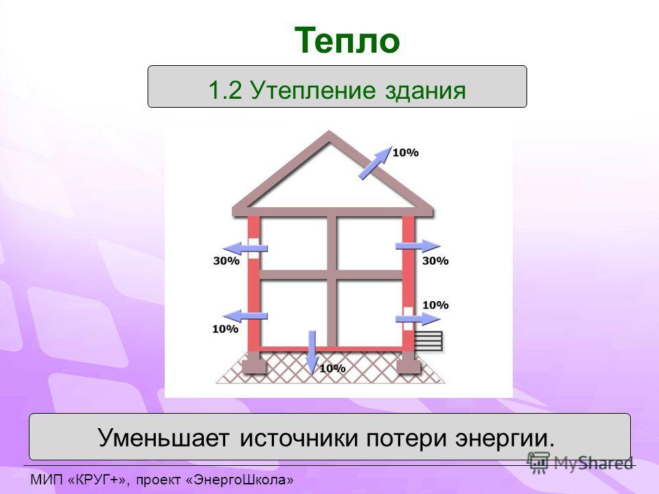 1.2 Утепление здания Уменьшает источники потери энергии. Тепло МИП «КРУГ+», проект «ЭнергоШкола»