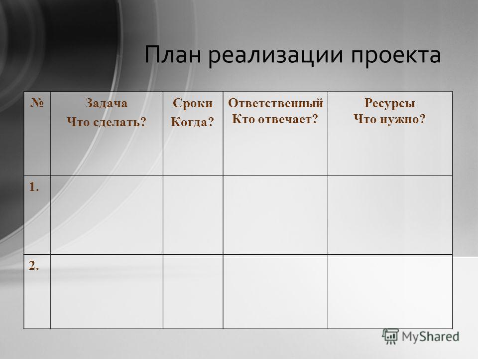 План реализации проекта Задача Что сделать? Сроки Когда? Ответственный Кто отвечает? Ресурсы Что нужно? 1. 2.