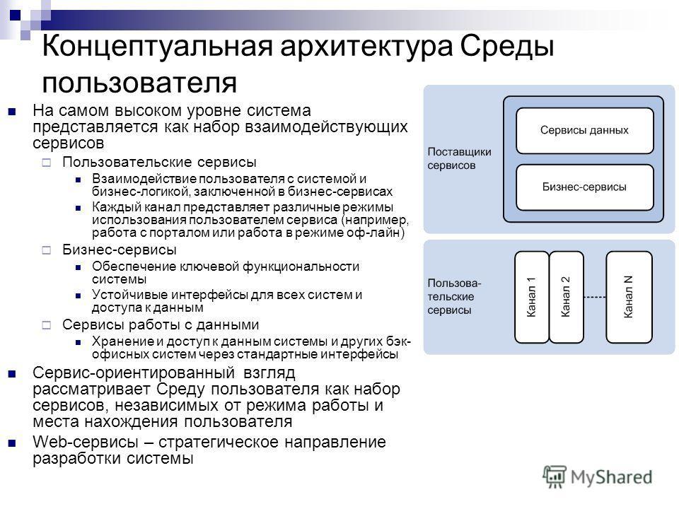 Концептуальная архитектура Среды пользователя На самом высоком уровне система представляется как набор взаимодействующих сервисов Пользовательские сервисы Взаимодействие пользователя с системой и бизнес-логикой, заключенной в бизнес-сервисах Каждый к