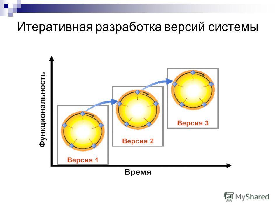 Итеративная разработка версий системы
