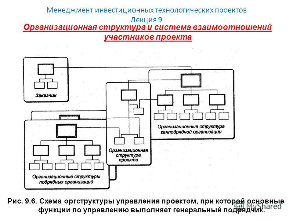 Менеджмент инвестиционных технологических проектов Лекция 9 Организационная структура и система взаимоотношений участников проекта Рис. 9.6. Схема оргструктуры управления проектом, при которой основные функции по управлению выполняет генеральный подр