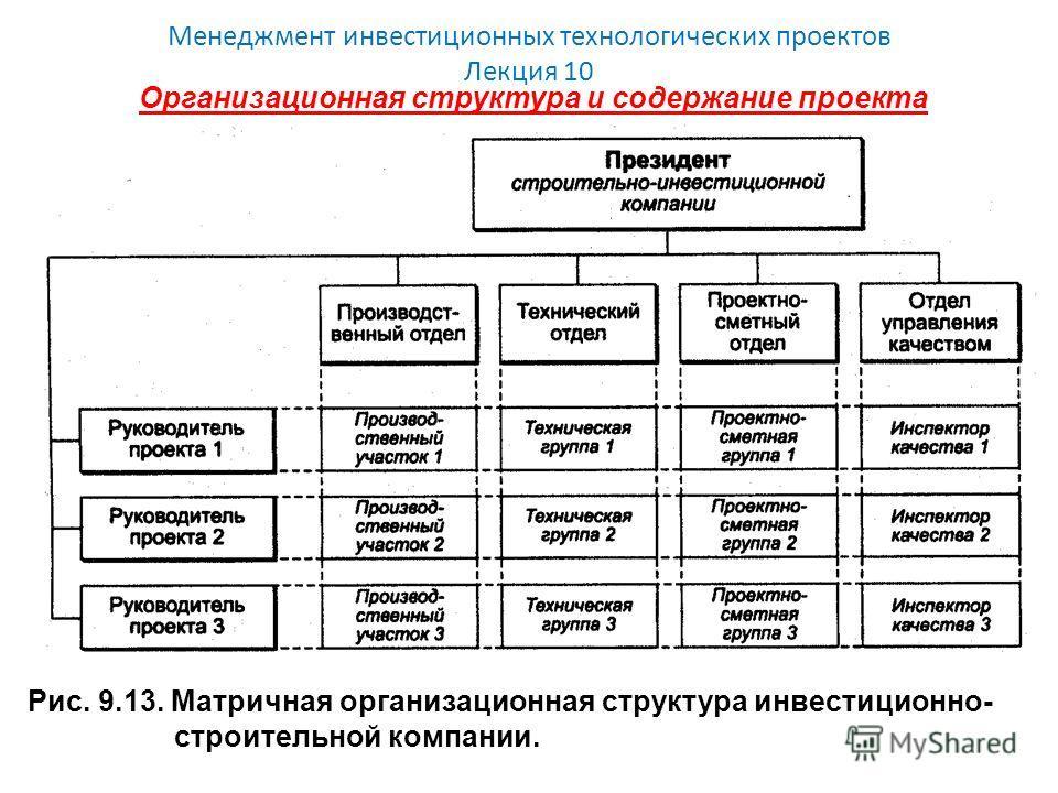 Менеджмент инвестиционных технологических проектов Лекция 10 Организационная структура и содержание проекта Рис. 9.13. Матричная организационная структура инвестиционно- строительной компании.