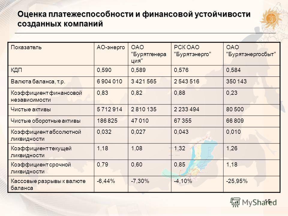 15 Оценка платежеспособности и финансовой устойчивости созданных компаний ПоказательАО-энергоОАО