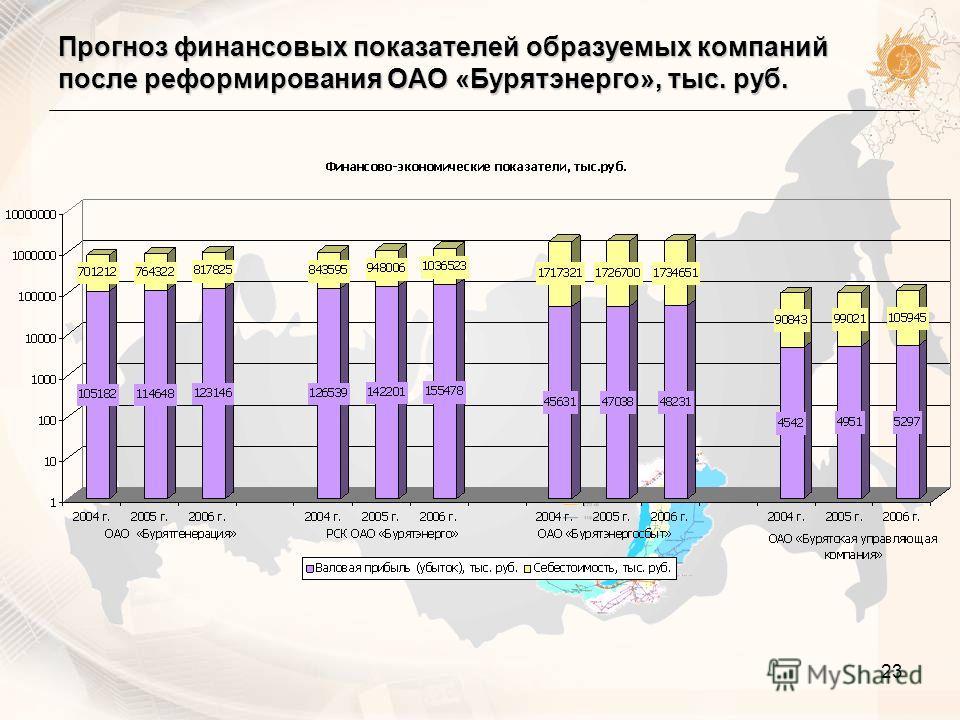 23 Прогноз финансовых показателей образуемых компаний после реформирования ОАО «Бурятэнерго», тыс. руб.