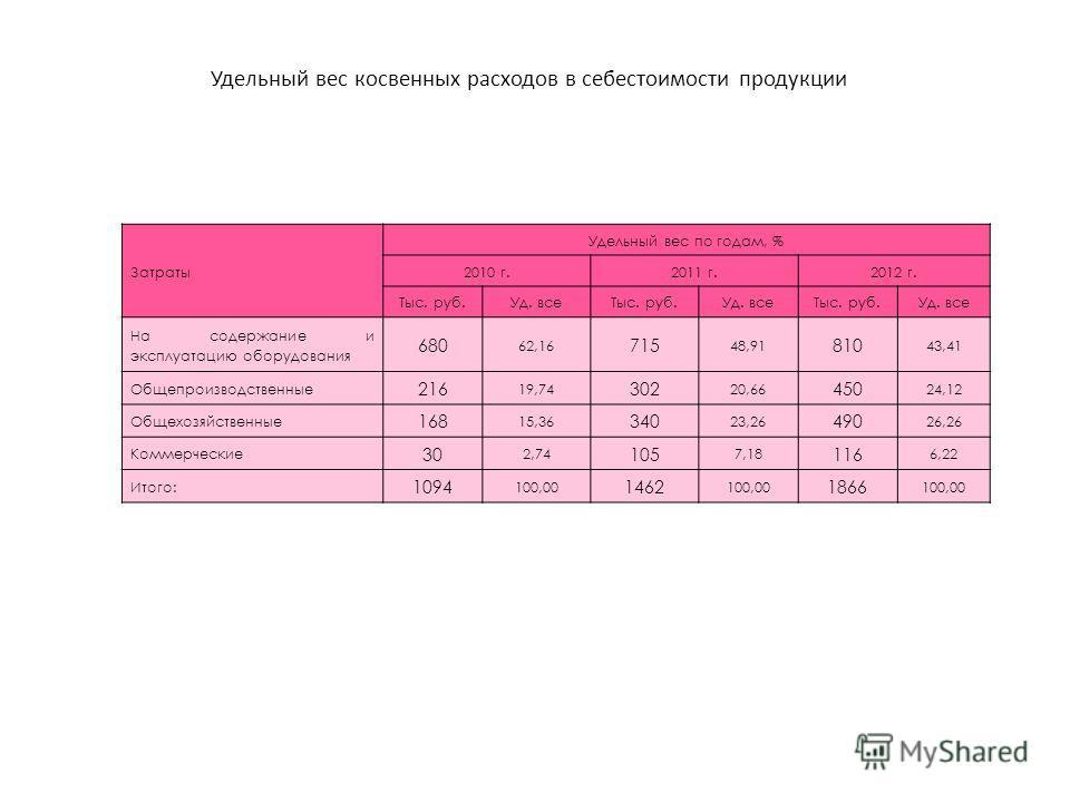 Удельный вес косвенных расходов в себестоимости продукции Затраты Удельный вес по годам, % 2010 г.2011 г.2012 г. Тыс. руб.Уд. всеТыс. руб.Уд. всеТыс. руб.Уд. все На содержание и эксплуатацию оборудования 680 62,16 715 48,91 810 43,41 Общепроизводстве