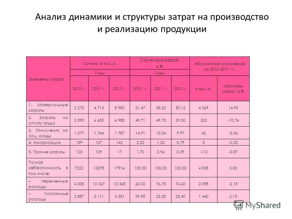 Анализ динамики и структуры затрат на производство и реализацию продукции Элементы затрат Сумма, в тыс. р. Структура затрат, Абсолютное отклонение за 2012–2011 гг. в % Годы 2010 г.2011 г.2012 г.2010 г.2011 г.2012 г.в тыс. р. структуры затрат, в % 1.