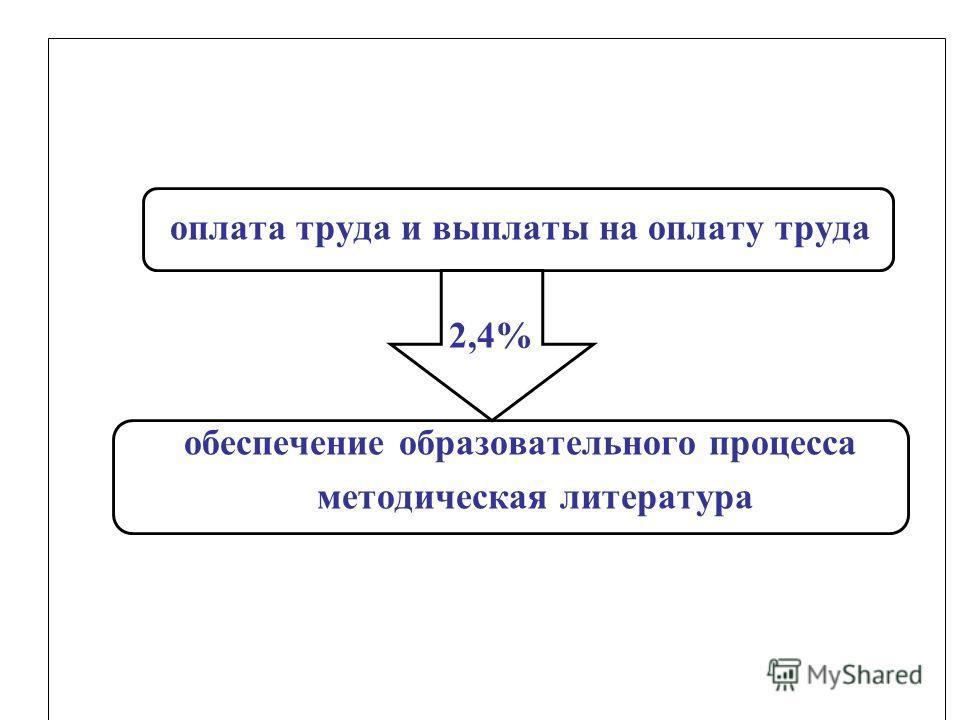 оплата труда и выплаты на оплату труда 2,4% обеспечение образовательного процесса методическая литература