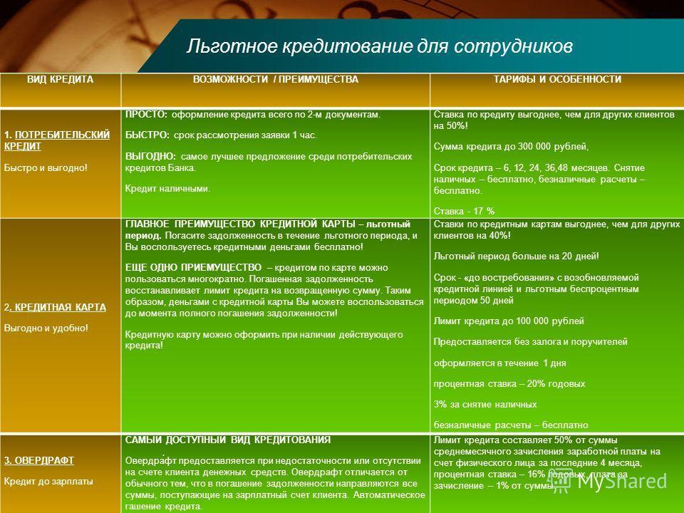 Льготное кредитование для сотрудников Индивидуальный подход ВИД КРЕДИТАВОЗМОЖНОСТИ / ПРЕИМУЩЕСТВАТАРИФЫ И ОСОБЕННОСТИ 1. ПОТРЕБИТЕЛЬСКИЙ КРЕДИТ Быстро и выгодно! ПРОСТО: оформление кредита всего по 2-м документам. БЫСТРО: срок рассмотрения заявки 1 ч
