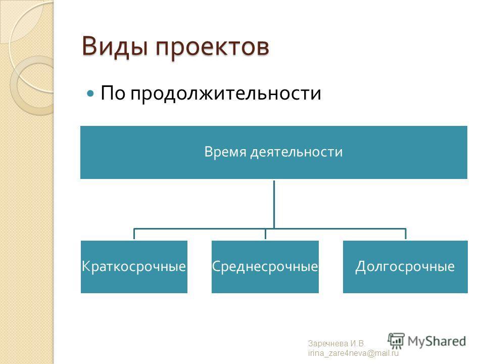 Виды проектов По продолжительности Заречнева И. В. irina_zare4neva@mail.ru Время деятельности КраткосрочныеСреднесрочныеДолгосрочные
