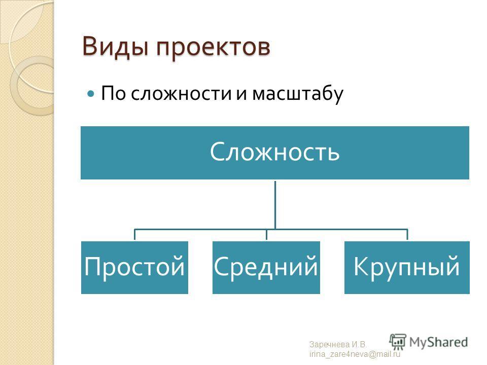 Виды проектов По сложности и масштабу Заречнева И. В. irina_zare4neva@mail.ru Сложность ПростойСреднийКрупный