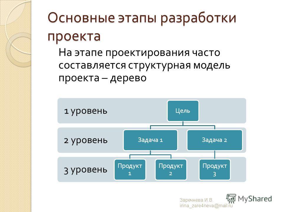 Основные этапы разработки проекта На этапе проектирования часто составляется структурная модель проекта – дерево Заречнева И. В. irina_zare4neva@mail.ru 3 уровень 2 уровень 1 уровень Цель Задача 1 Продукт 1 Продукт 2 Задача 2 Продукт 3