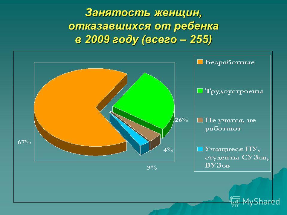 Занятость женщин, отказавшихся от ребенка в 2009 году (всего – 255)