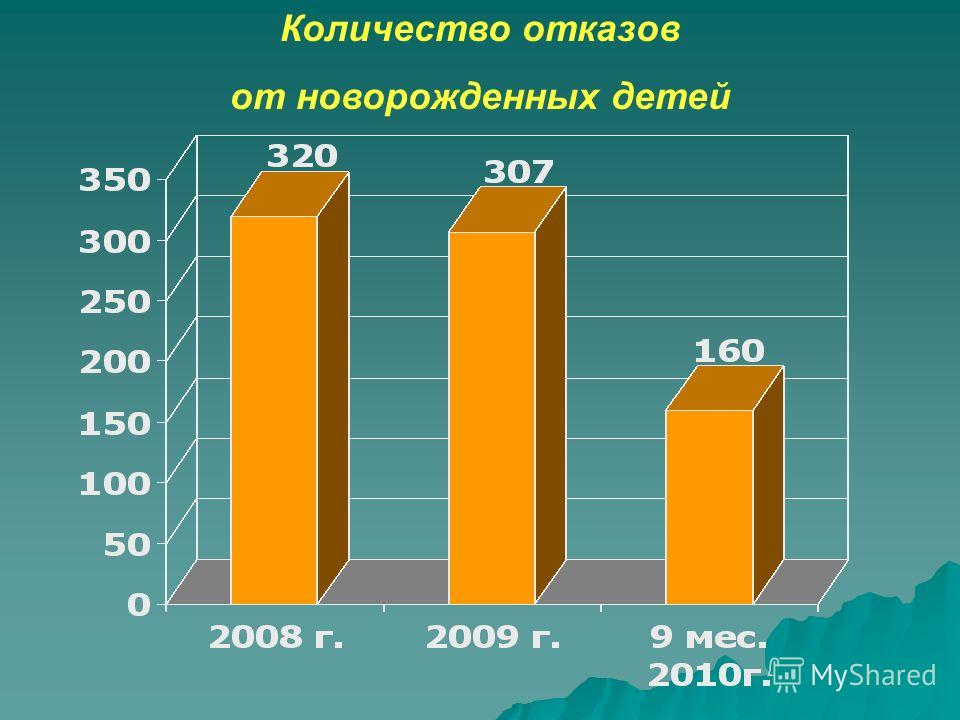 Количество отказов от новорожденных детей