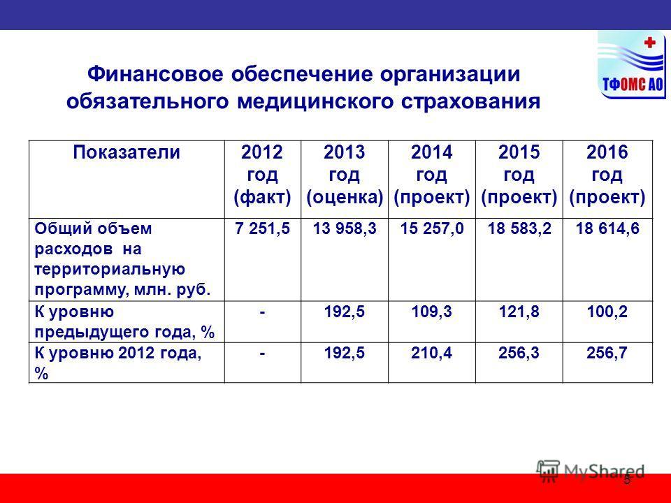 5 Показатели2012 год (факт) 2013 год (оценка) 2014 год (проект) 2015 год (проект) 2016 год (проект) Общий объем расходов на территориальную программу, млн. руб. 7 251,513 958,315 257,018 583,218 614,6 К уровню предыдущего года, % -192,5109,3121,8100,