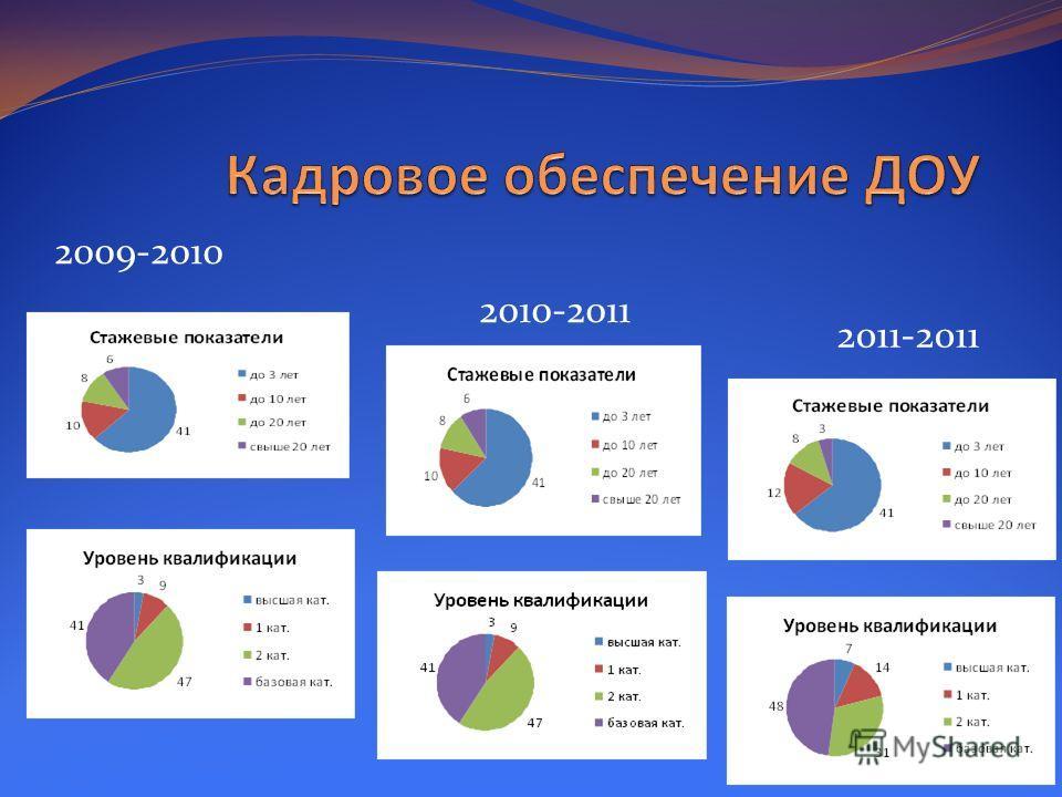 2009-2010 2010-2011 2011-2011