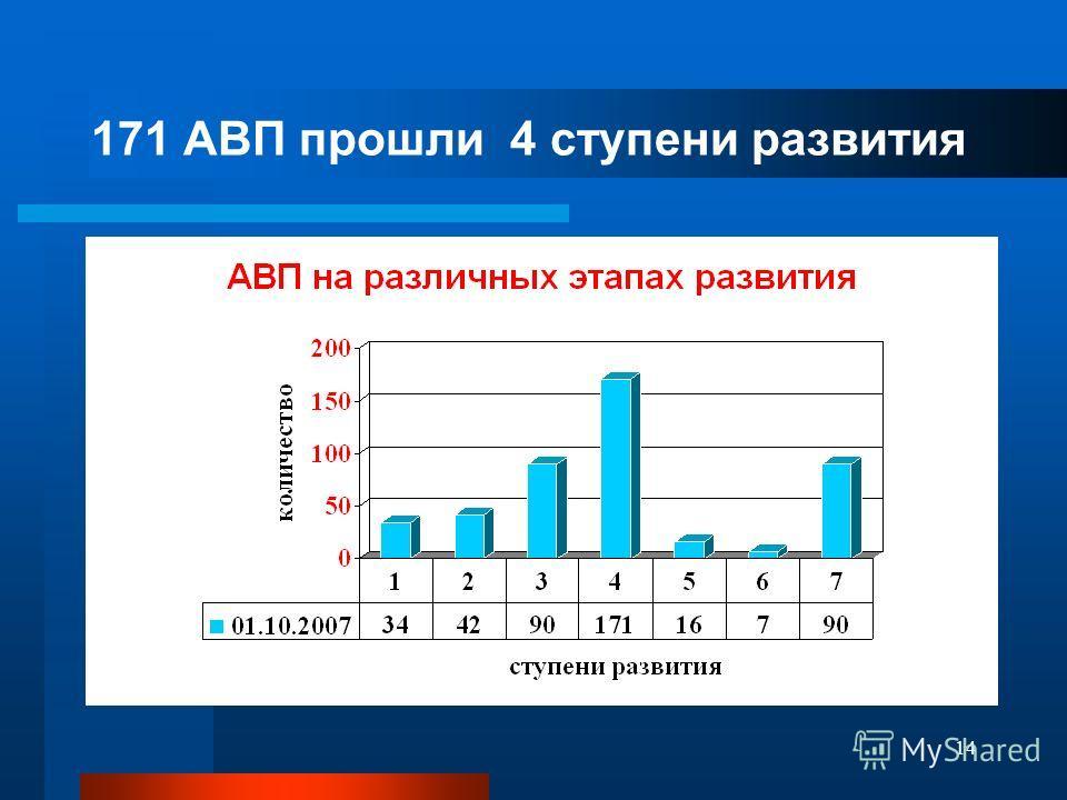 14 171 АВП прошли 4 ступени развития
