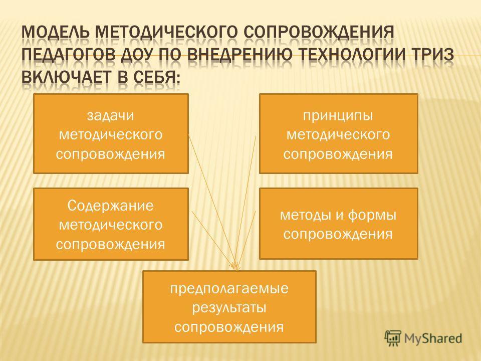 задачи методического сопровождения принципы методического сопровождения Содержание методического сопровождения методы и формы сопровождения предполагаемые результаты сопровождения