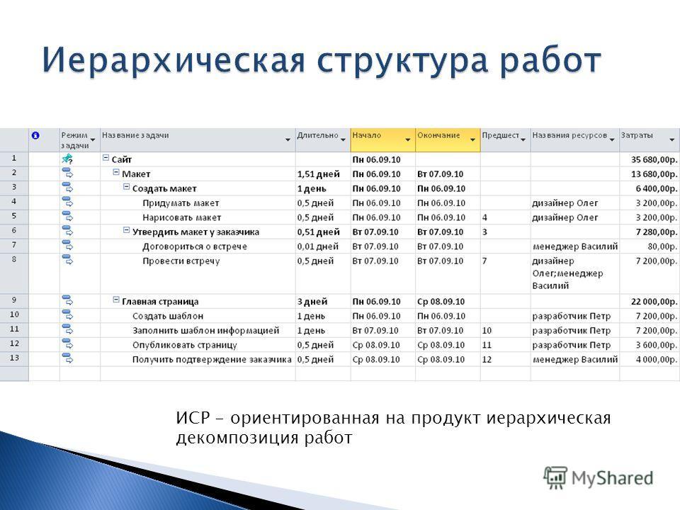 ИСР - ориентированная на продукт иерархическая декомпозиция работ
