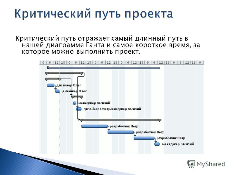 Критический путь отражает самый длинный путь в нашей диаграмме Ганта и самое короткое время, за которое можно выполнить проект.