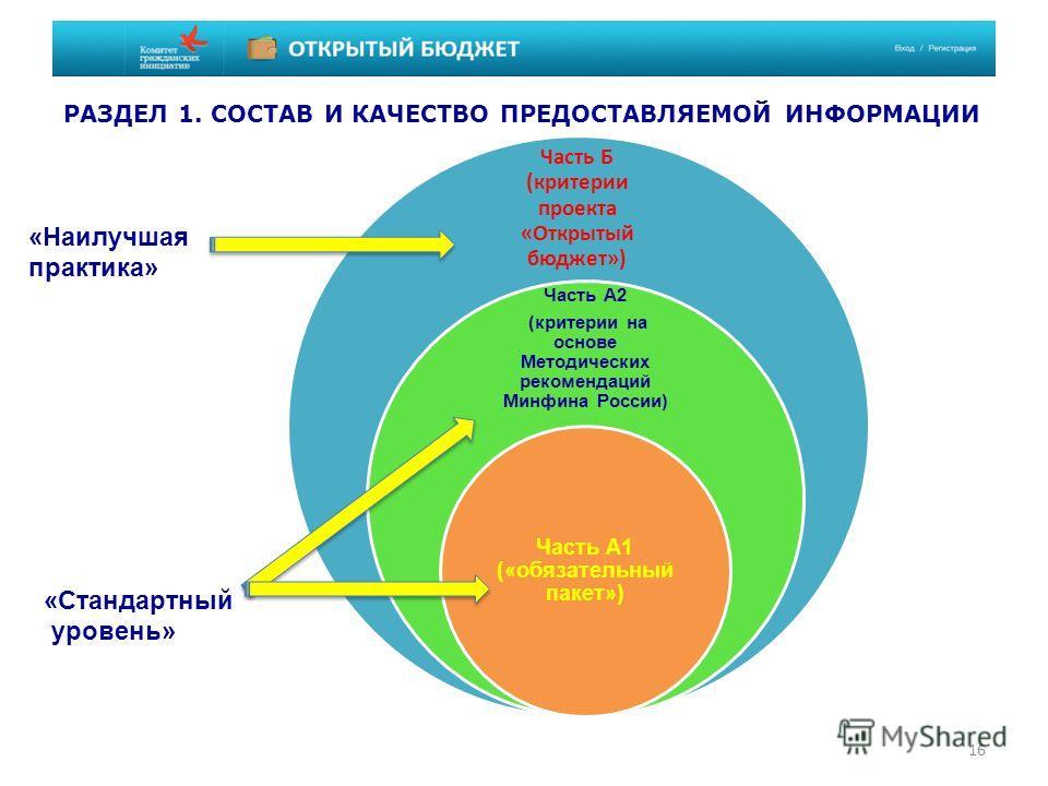 16 Часть Б (критерии проекта «Открытый бюджет») Часть А2 (критерии на основе Методических рекомендаций Минфина России) Часть А1 («обязательный пакет») РАЗДЕЛ 1. СОСТАВ И КАЧЕСТВО ПРЕДОСТАВЛЯЕМОЙ ИНФОРМАЦИИ «Стандартный уровень» «Наилучшая практика»