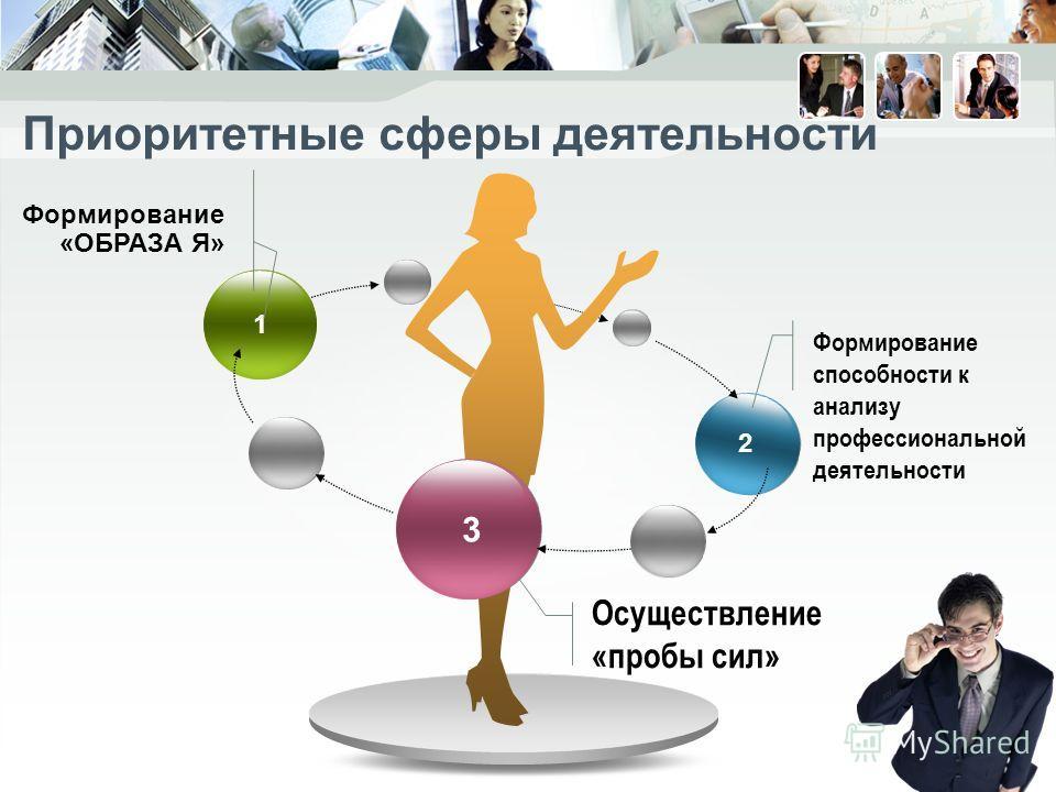 1 3 2 Формирование способности к анализу профессиональной деятельности Осуществление «пробы сил» Формирование «ОБРАЗА Я» Приоритетные сферы деятельности