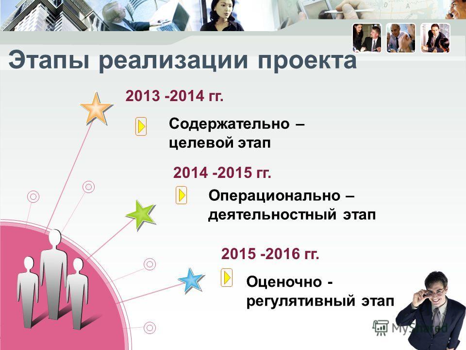 2013 -2014 гг. Содержательно – целевой этап Операционально – деятельностный этап Оценочно - регулятивный этап Этапы реализации проекта 2014 -2015 гг. 2015 -2016 гг.