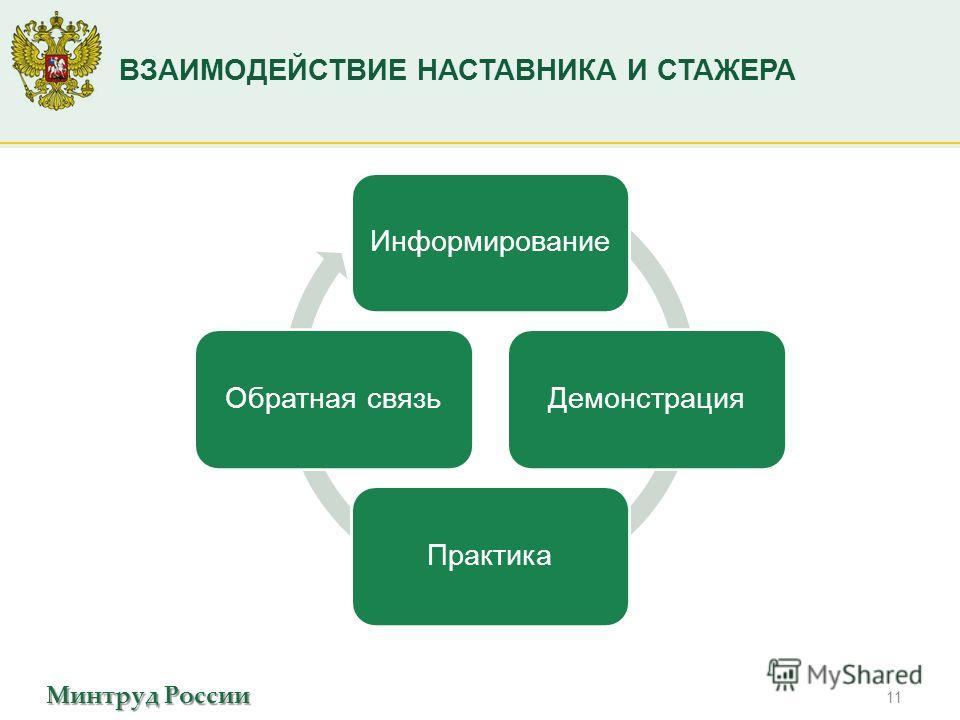 Минтруд России ВЗАИМОДЕЙСТВИЕ НАСТАВНИКА И СТАЖЕРА 11 ИнформированиеДемонстрацияПрактикаОбратная связь